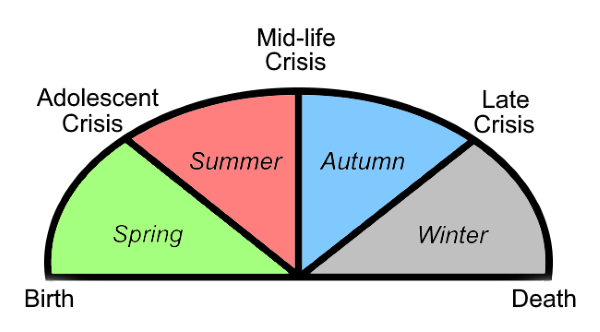 The Jungian Life Cycle